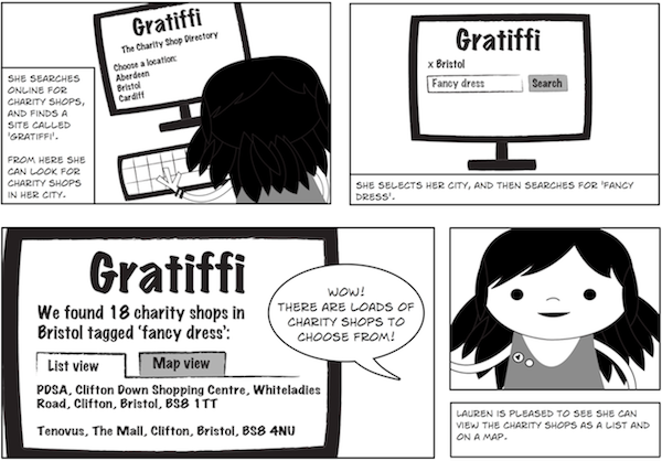Comic showing an example UX process